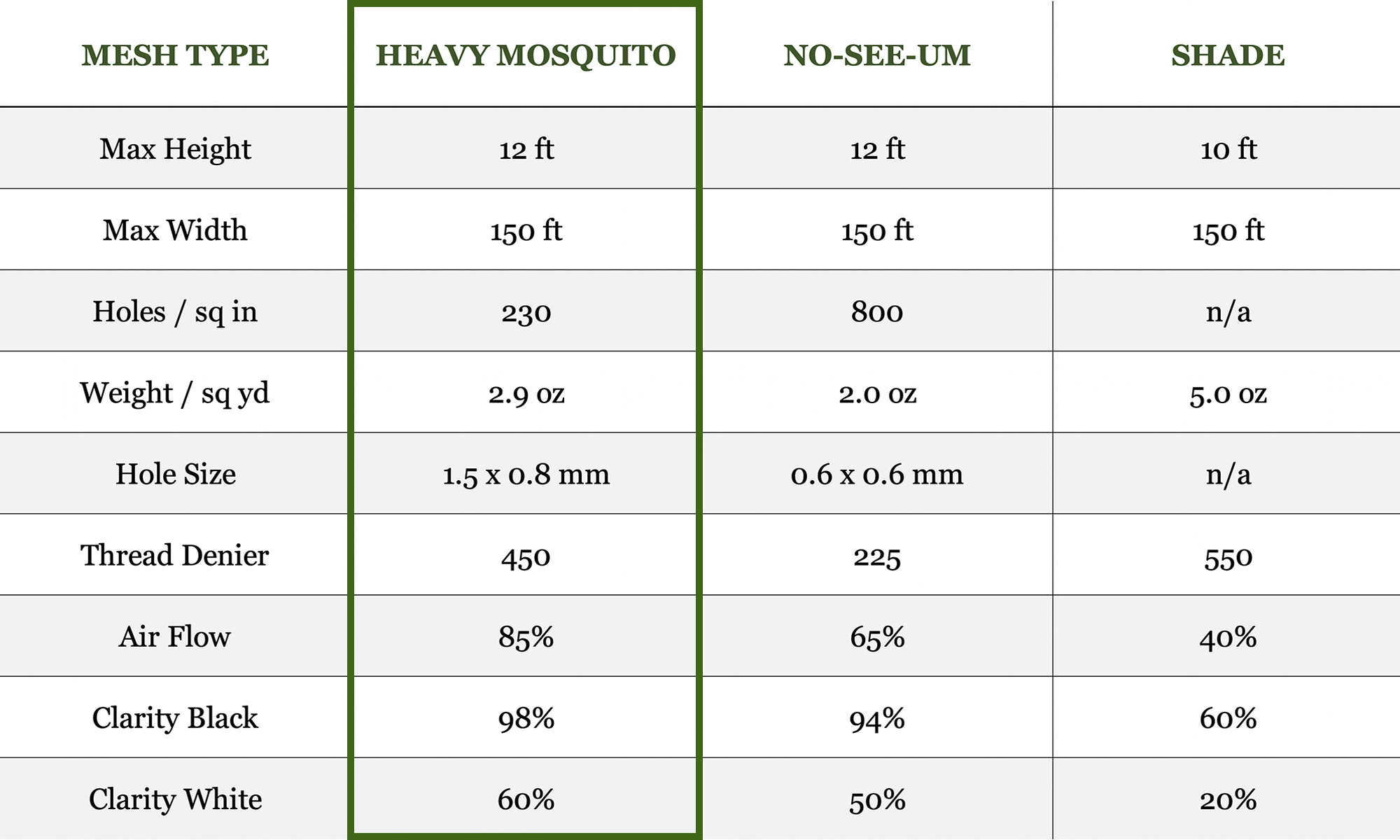 Heavy Mosquito Mesh Netting Specifications Table